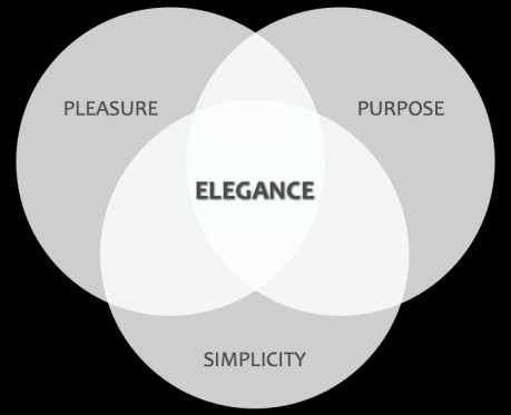 PLEASURE + SIMPLICITY + PURPOSE = PLEASURE