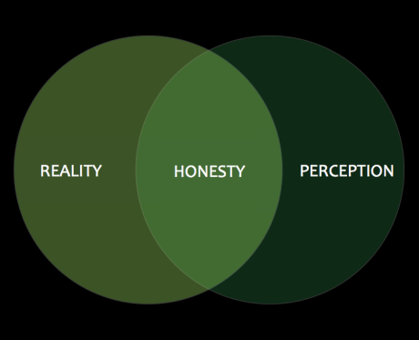 Reality + Perception = Honesty