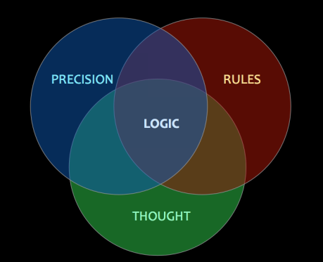 Precision + Rules + Thought = Logic